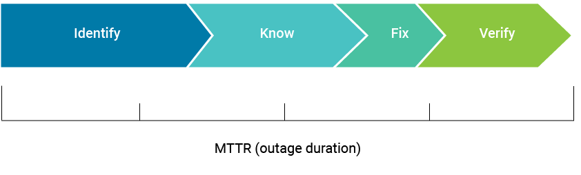 Mean Time To Repair (outage duration) 1