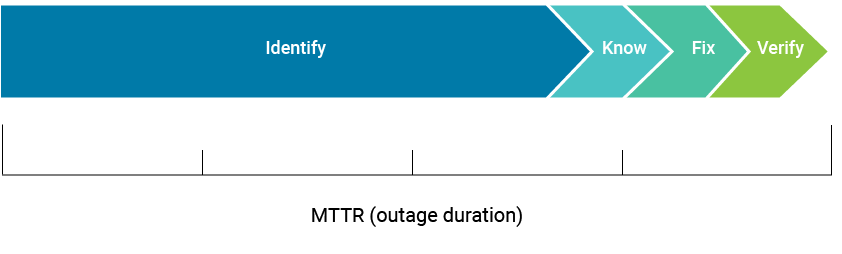 Mean Time To Repair (outage duration) 2