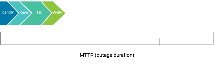 Mean Time To Repair (outage duration) 4